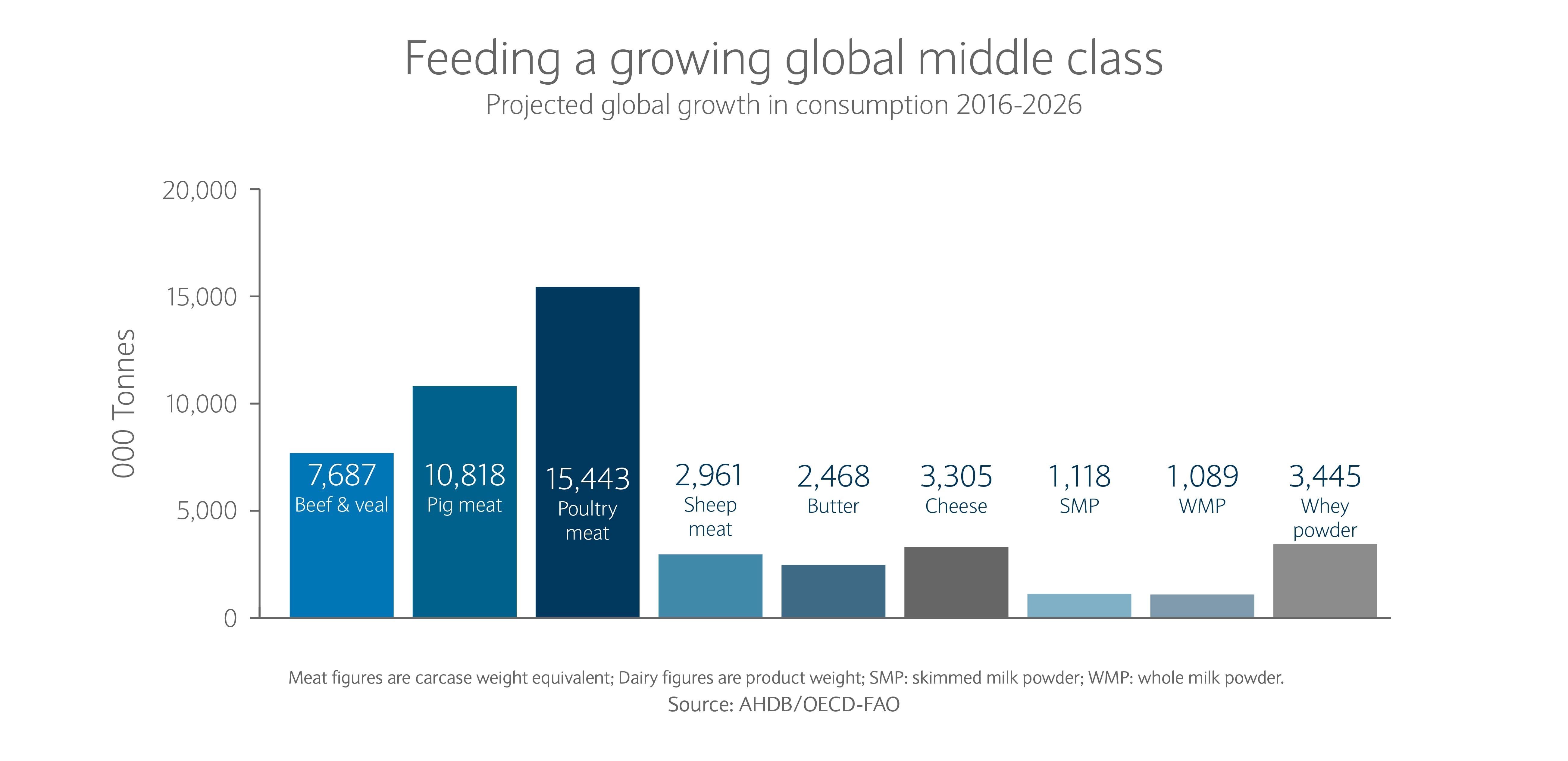 A graph showing the projected middle class growth in consumption 2016-2026