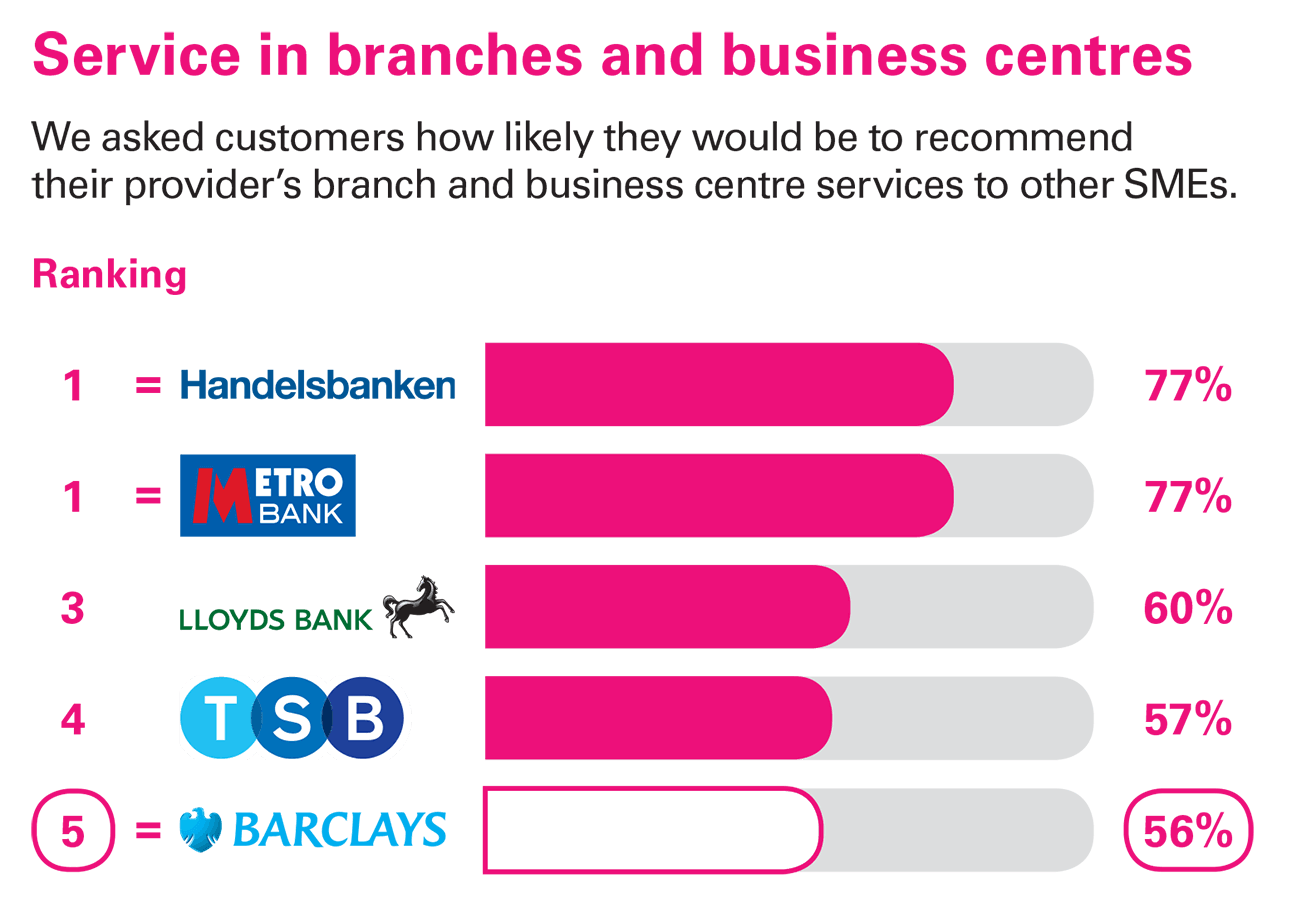 Independent service quality survey results these results are from an independent survey carried out between september 2017 and june 2018 by bdrc as part of a regulatory requirement colourmoves