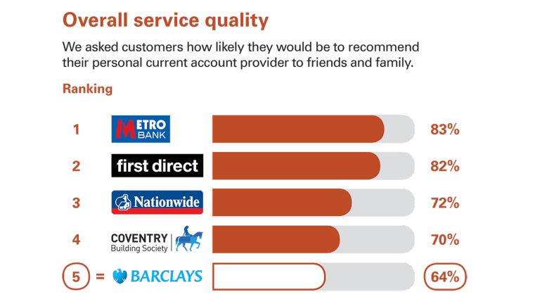 Personal banking | Barclays