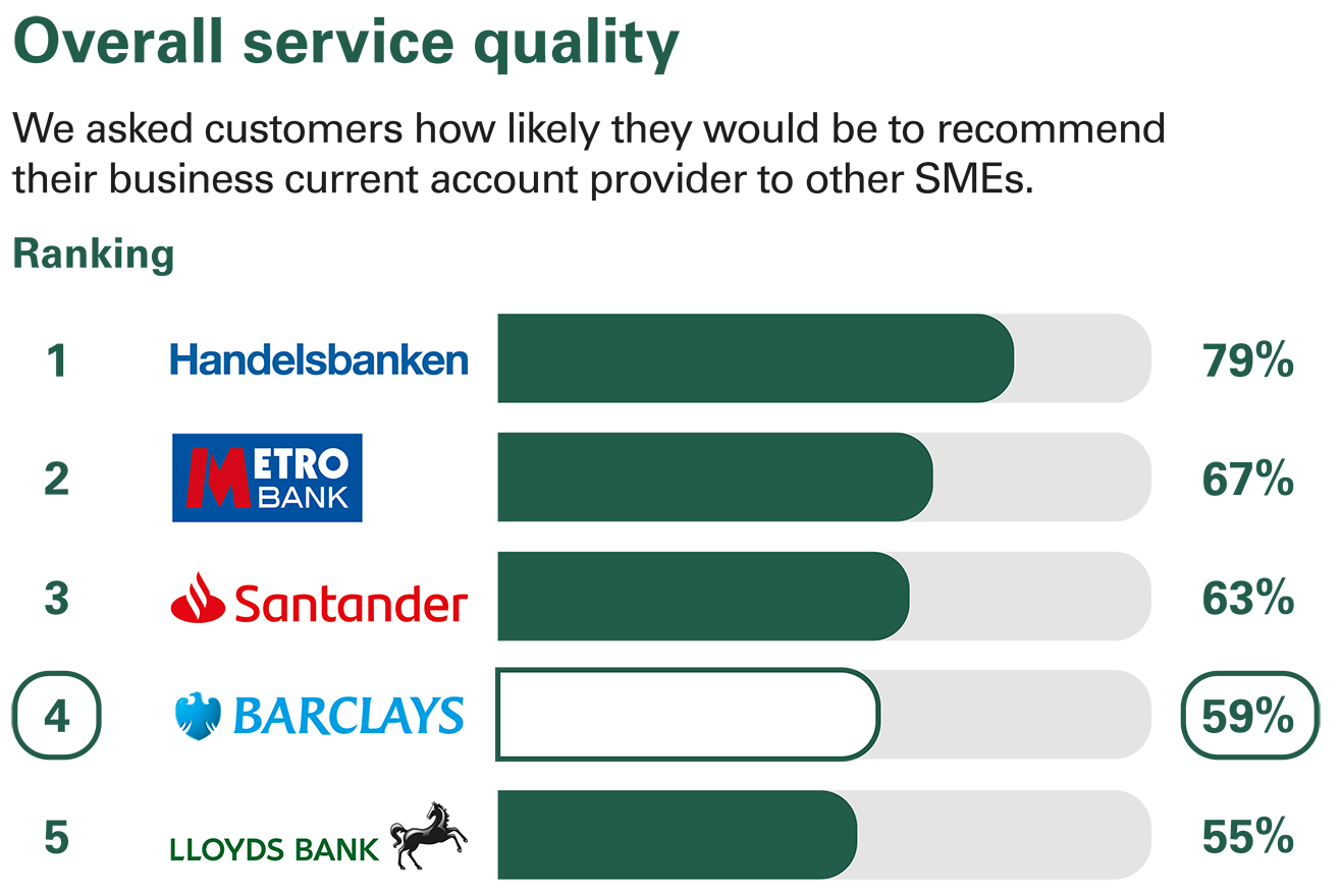 Overall service quality ranking - Business current accounts