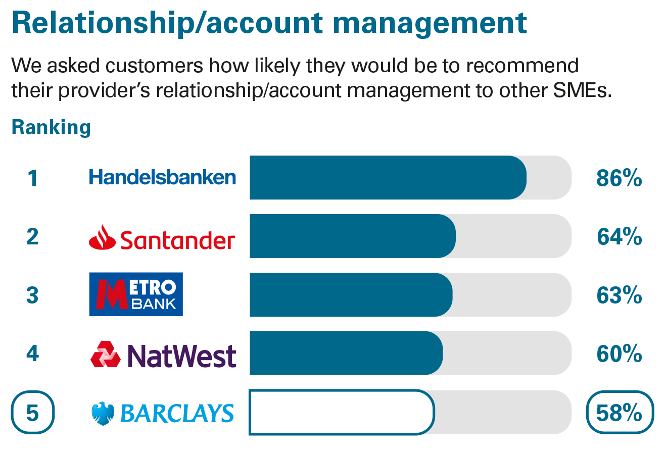Relationship/account management ranking - Business current accounts