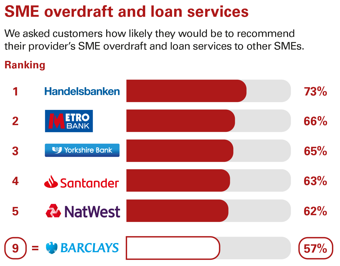 SME overdraft and loan sevices ranking - Business current accounts