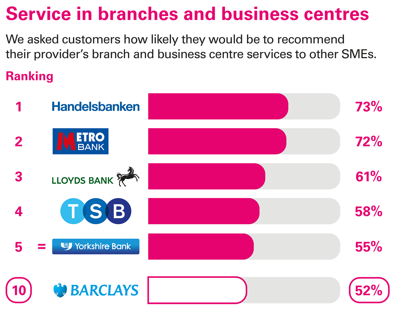 Services in branches and business centres ranking - Business current accounts