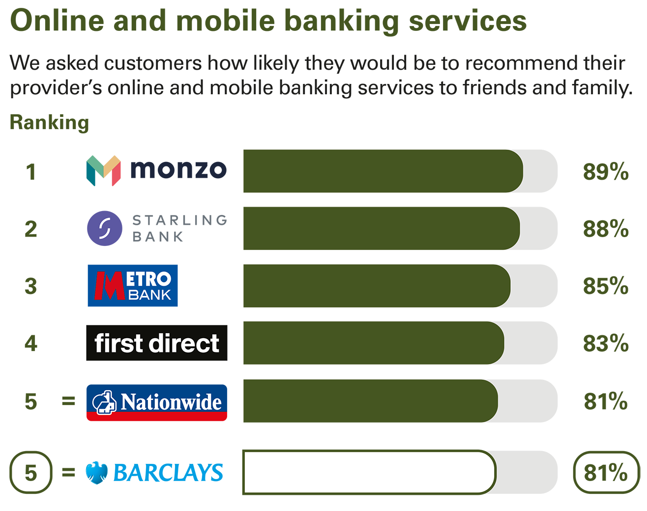 Online and mobile banking services ranking - Personal current accounts Great Britain