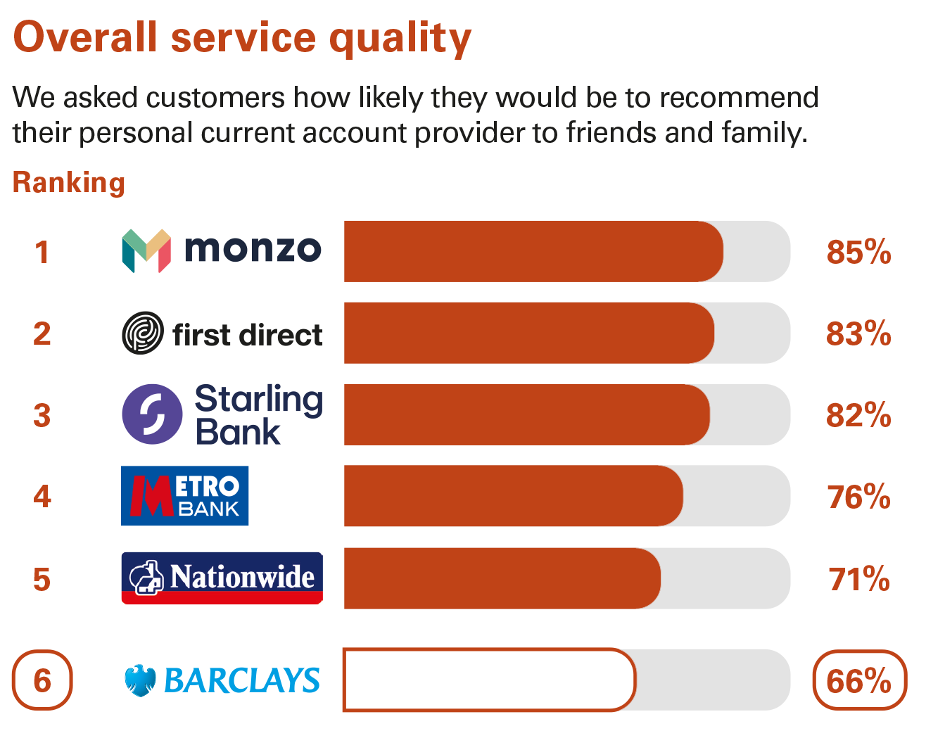 Overall service quality ranking - Personal current accounts Great Britain