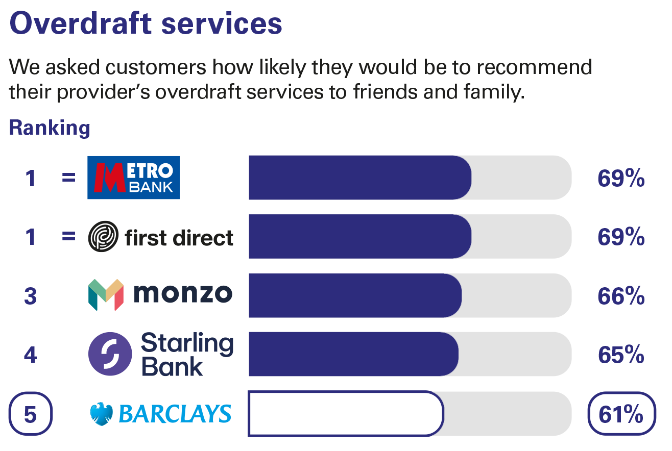 Overdraft services ranking - Personal current accounts Great Britain