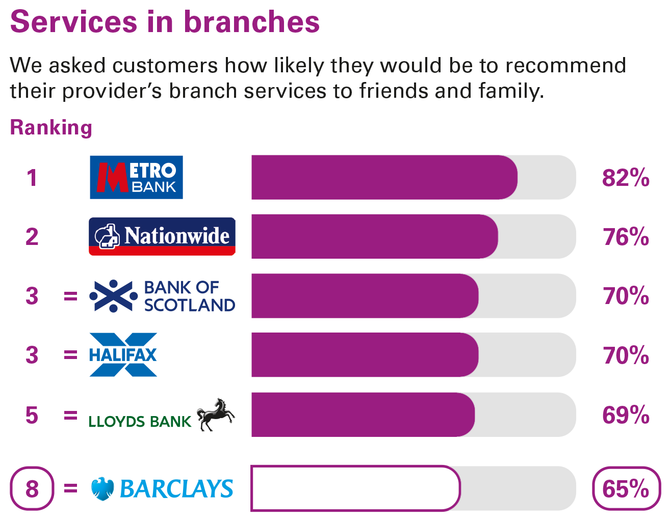 Services in branches ranking - Personal current accounts Great Britain