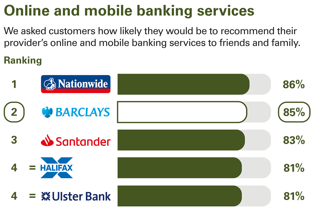 Online and mobile banking services ranking - Personal current accounts Northern Ireland
