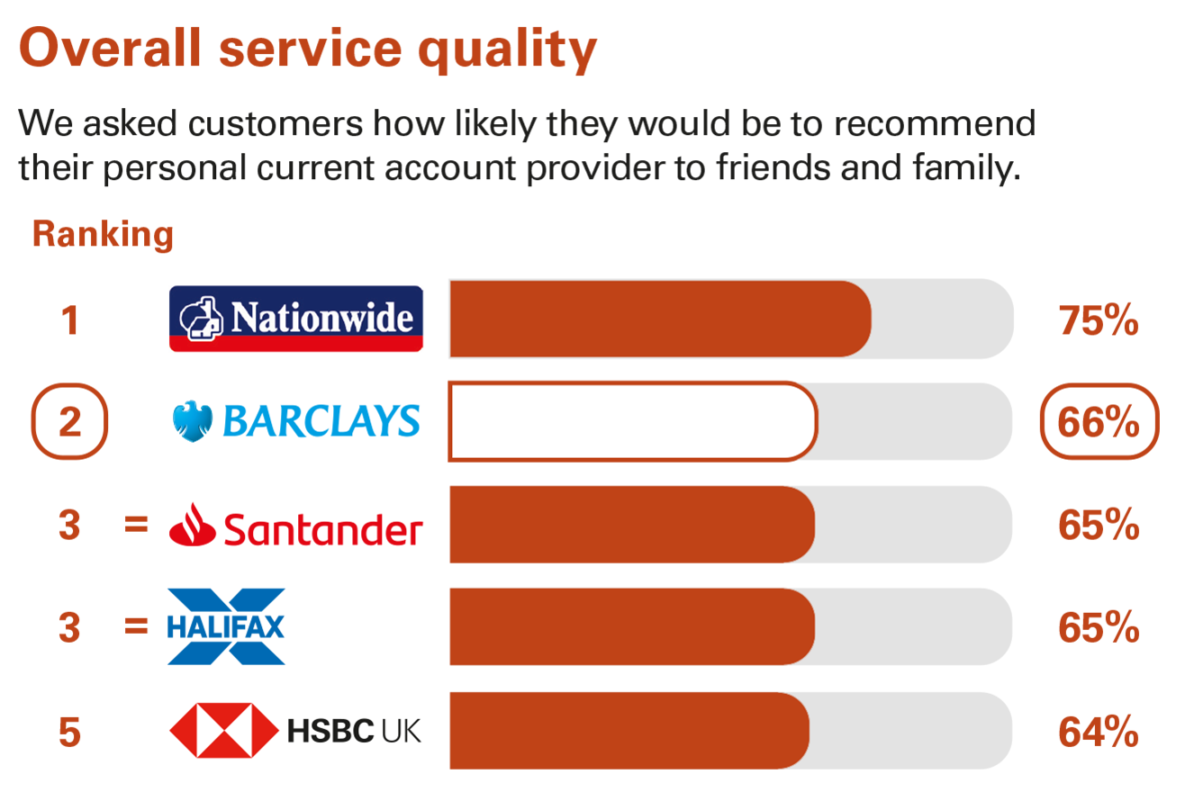 Overall service quality ranking - Personal current accounts Northern Ireland