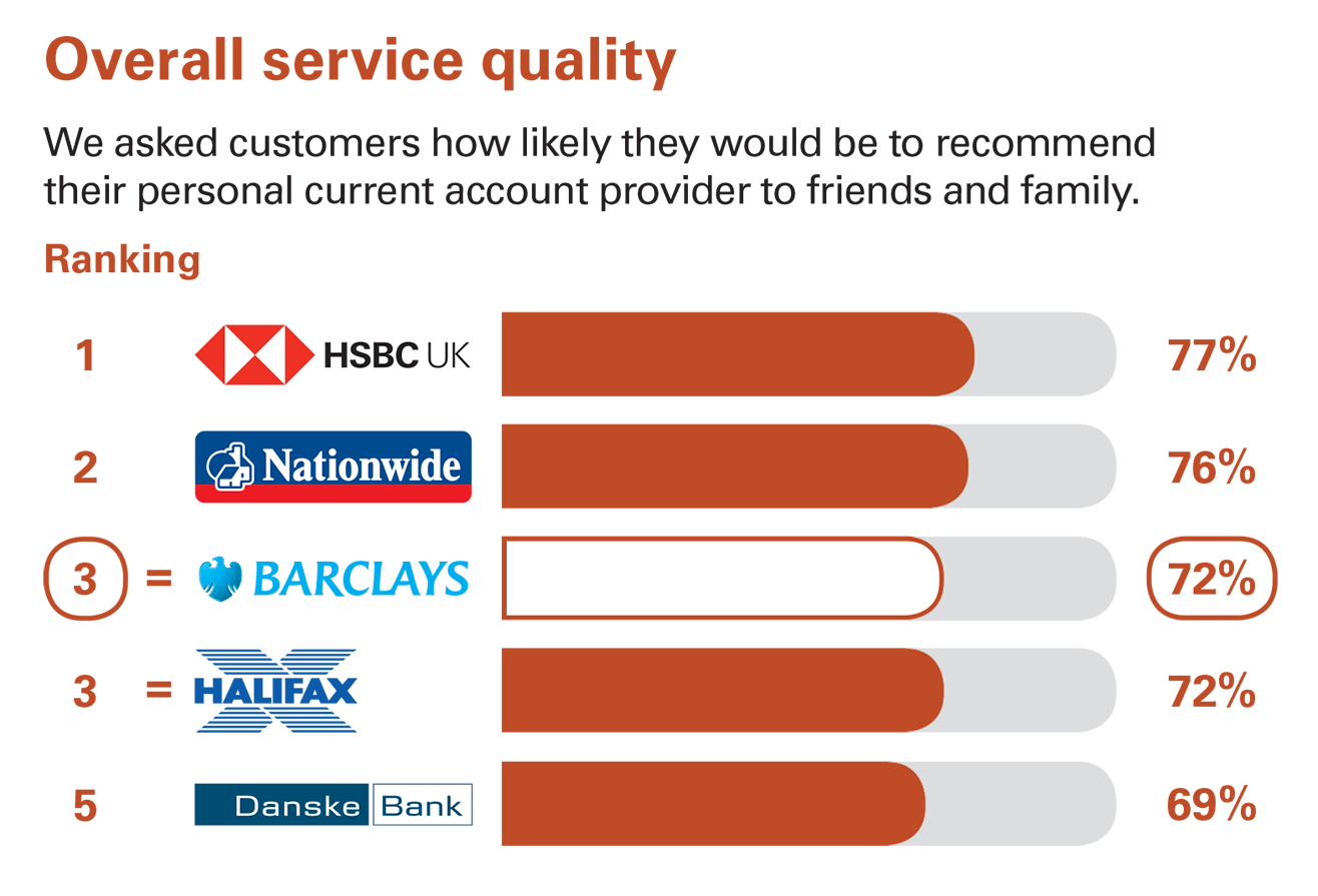 Independent service quality survey results