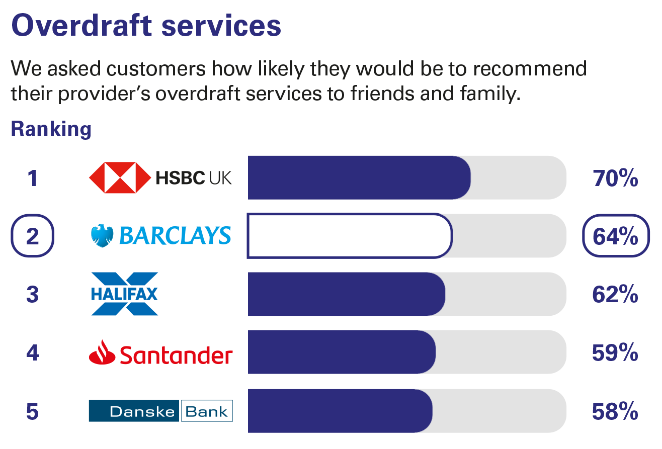 Overdraft services ranking - Personal current accounts Northern Ireland