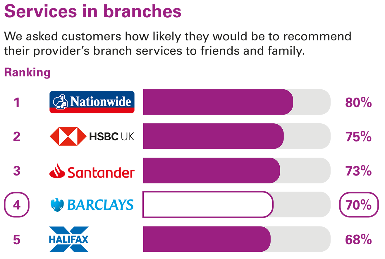 Services in branches ranking - Personal current accounts Northern Ireland