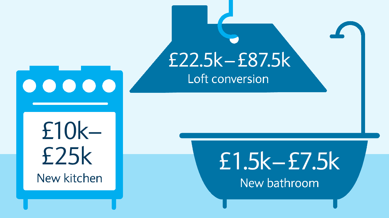 Loft conversions cost between £20,000 and £45,000. New kitchens cost between £5,000 and- £10,000. New bathrooms cost between £2,500 and £6,000.