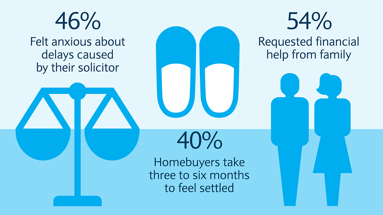 46% felt anxious about delays caused by solicitors. 40% took 3 to 6 months to feel settled. 54% asked family for financial help.