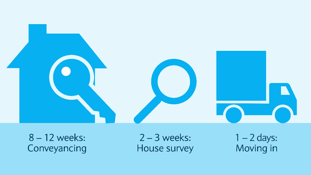 Conveyancing takes 8 - to 12 weeks. A house survey takes between 2 and 3 weeks. Moving in can take from 1 day to 2 weeks.