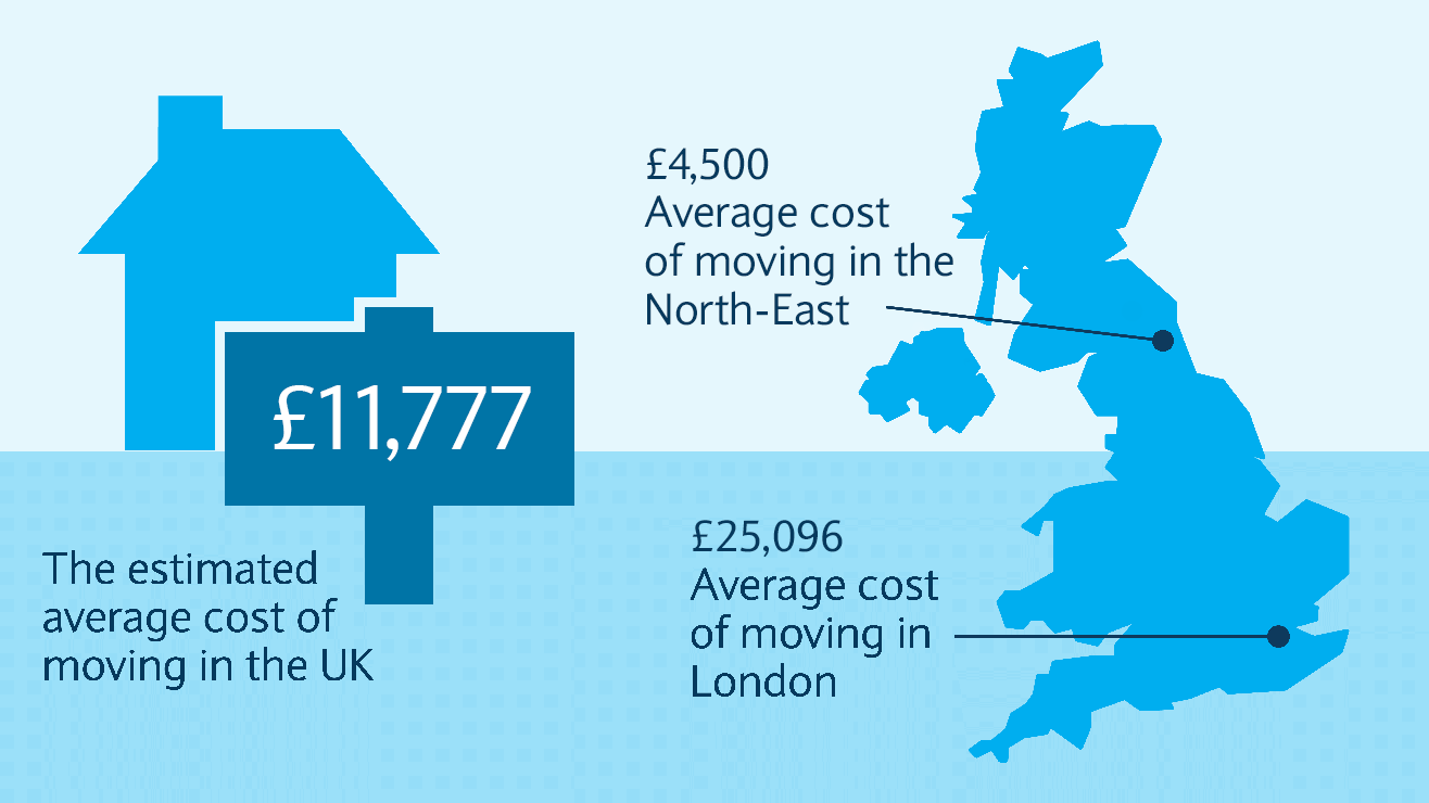 The average cost of moving in the UK is £9,331. Average cost of moving in Liverpool is £2,271. Average cost of moving in London is £22,417.