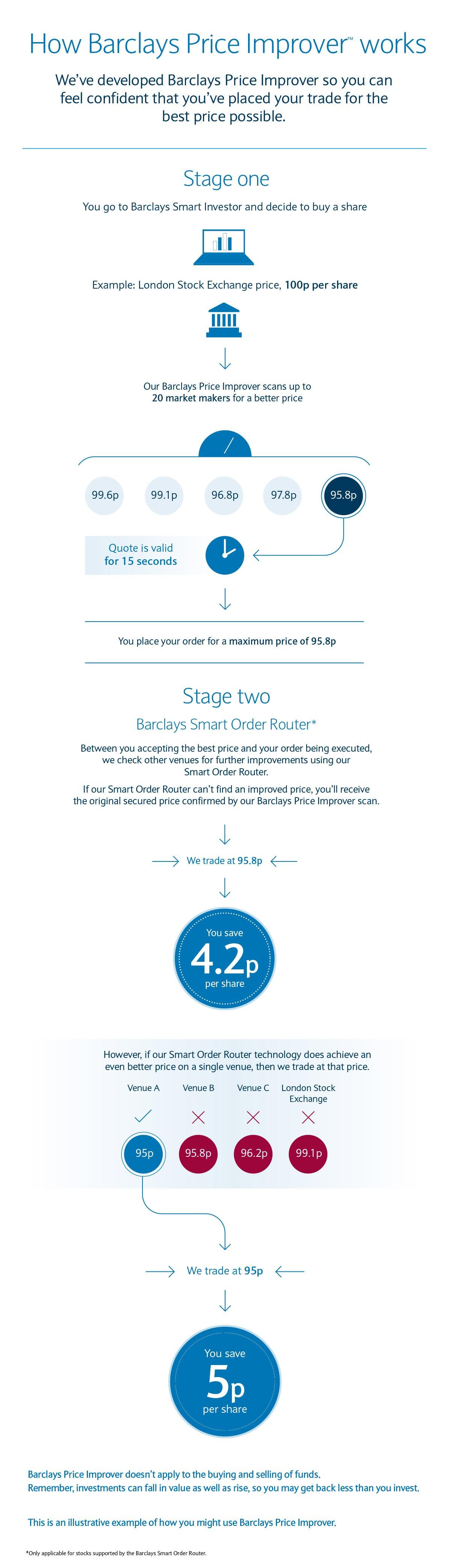 Barclays stockbroker contact