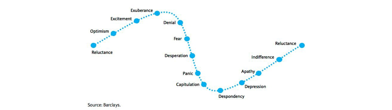 Barclays graph for cycle of investor emotions