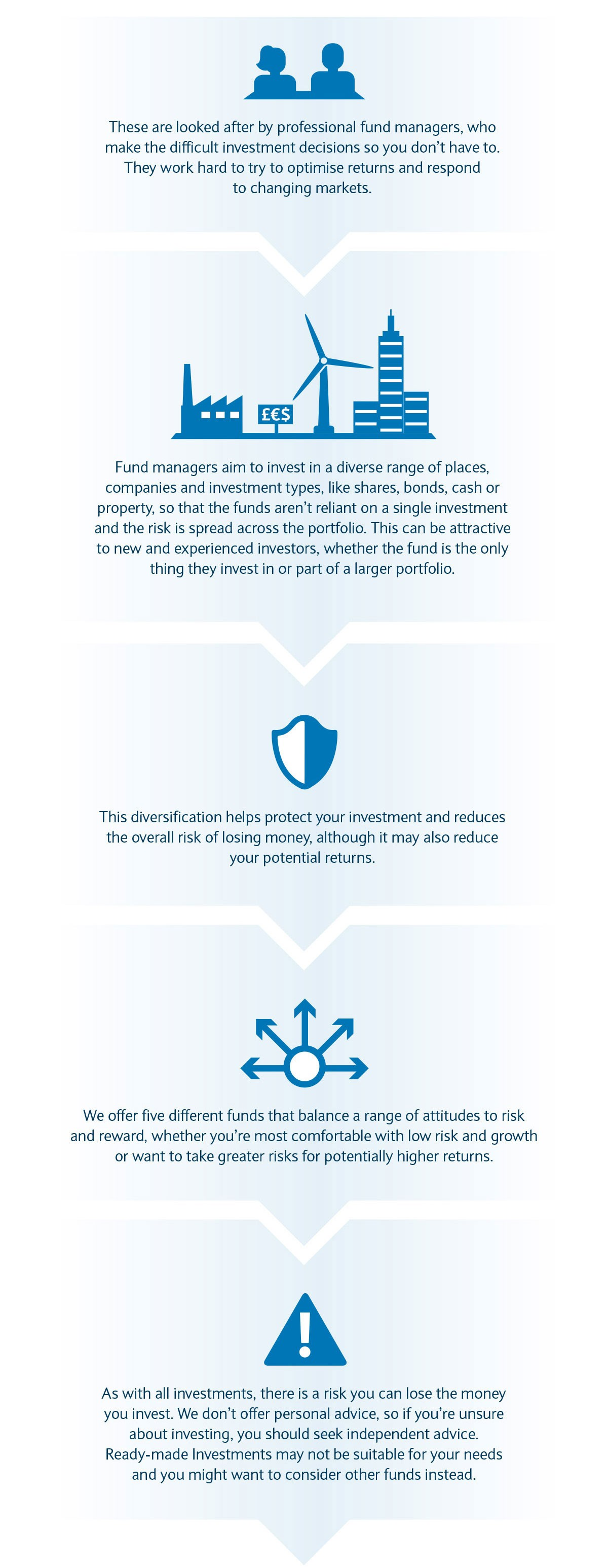 Ready-made Investments | Barclays Smart Investor