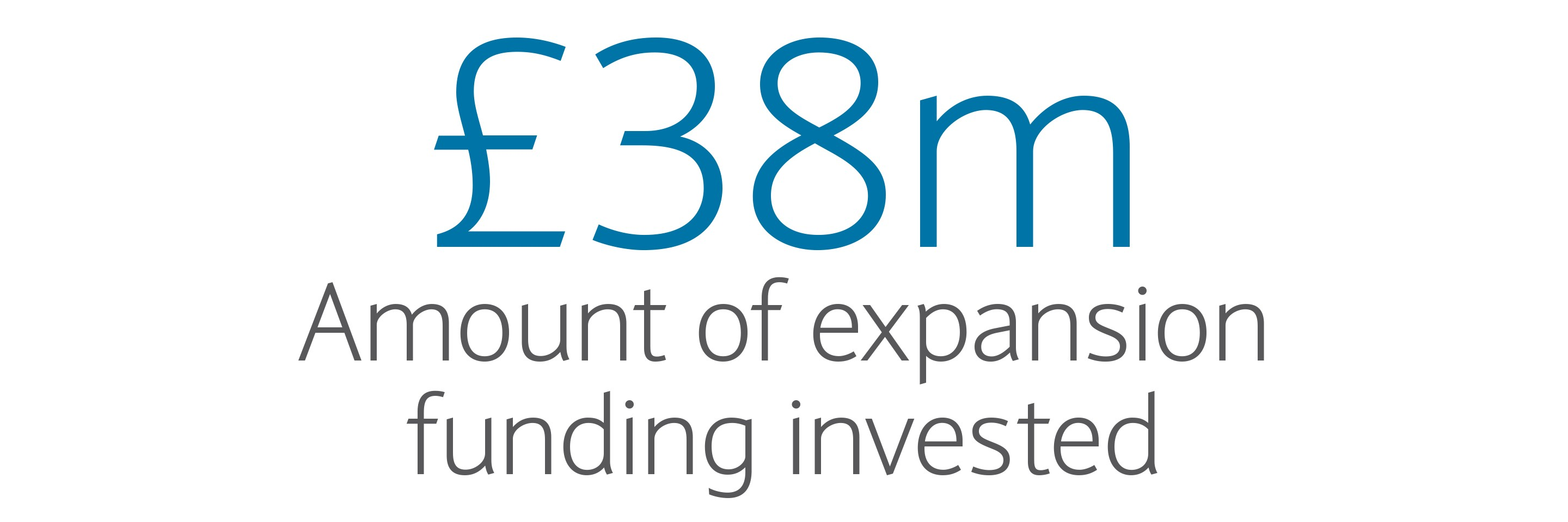 £38m: Amount of expansion funding invested