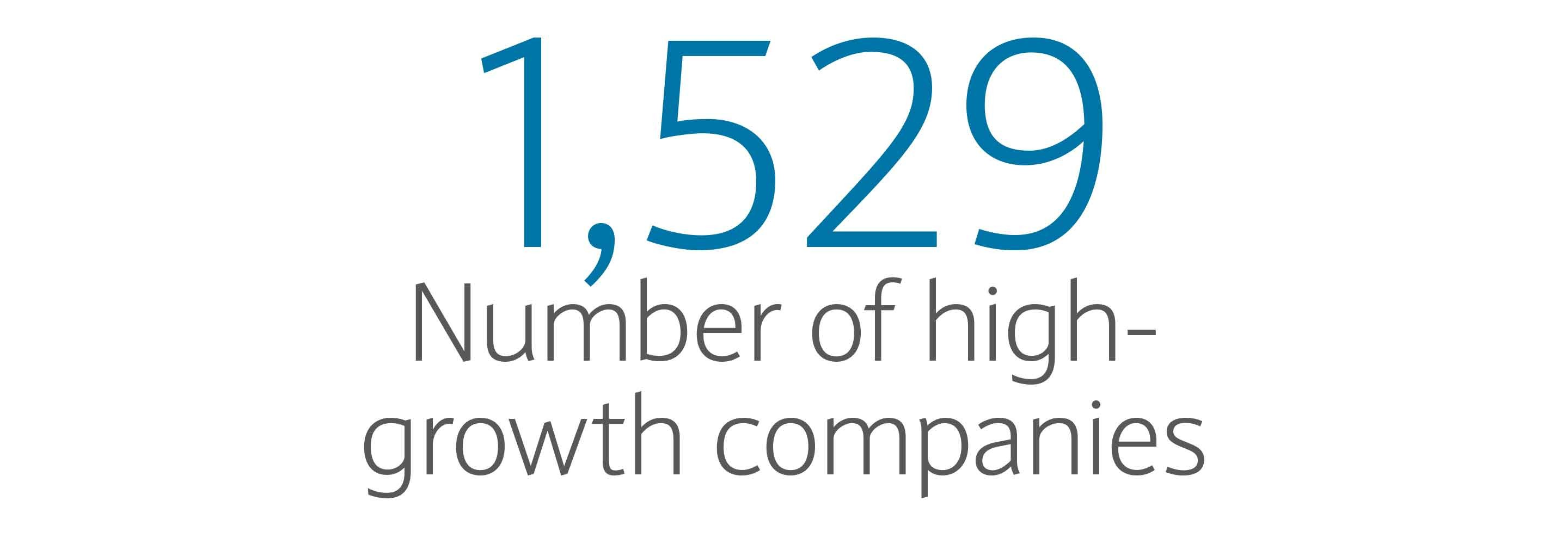 1,529: Number of high-growth companies