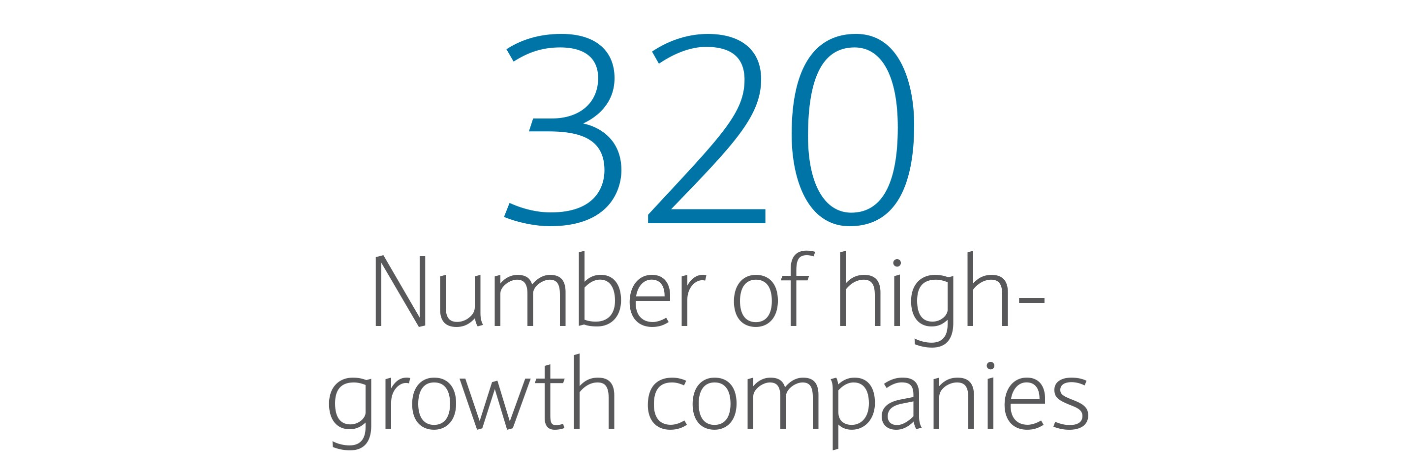 360: Number of high-growth companies