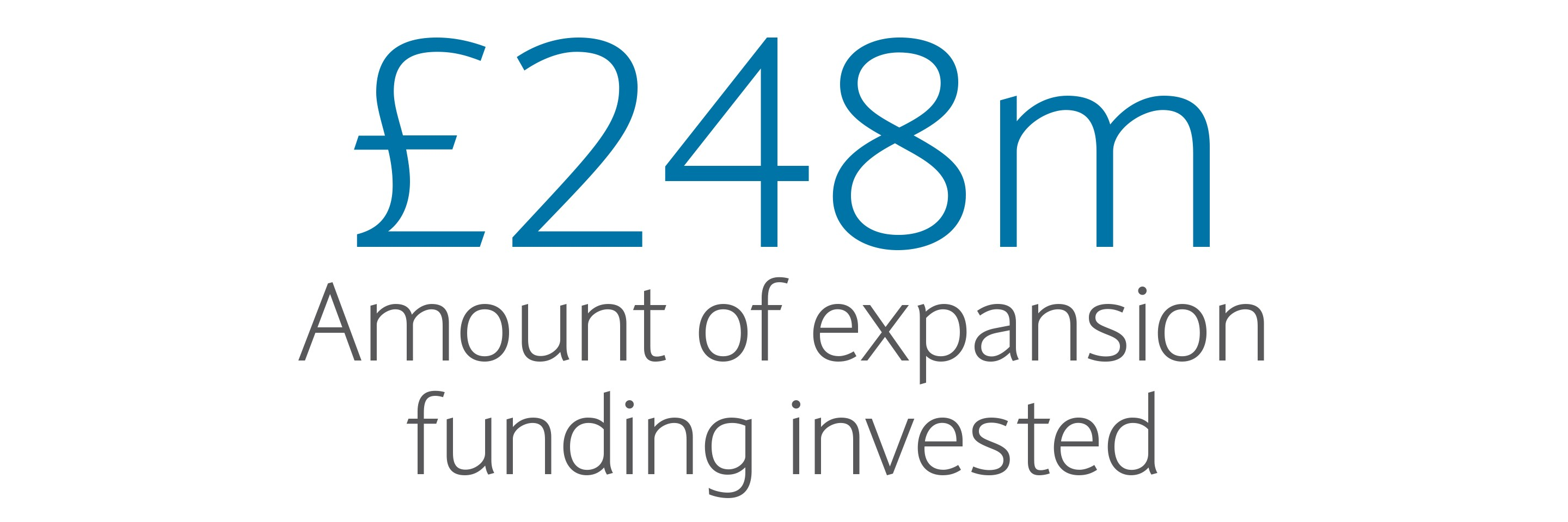 £248m: Amount of expansion funding invested