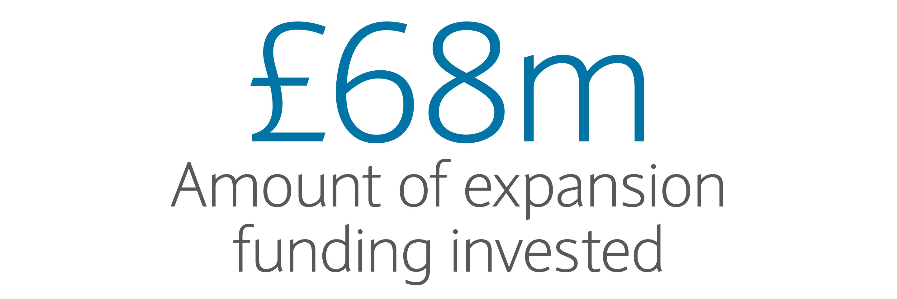 £68m: Amount of expansion funding invested