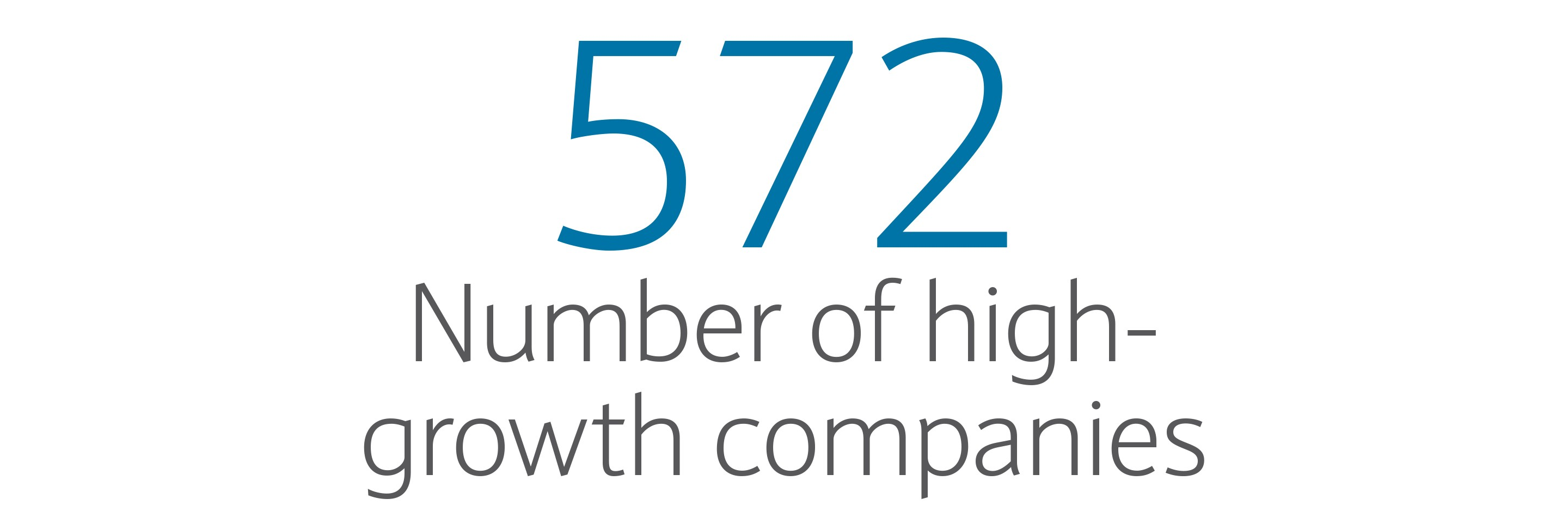 572: Number of high-growth companies