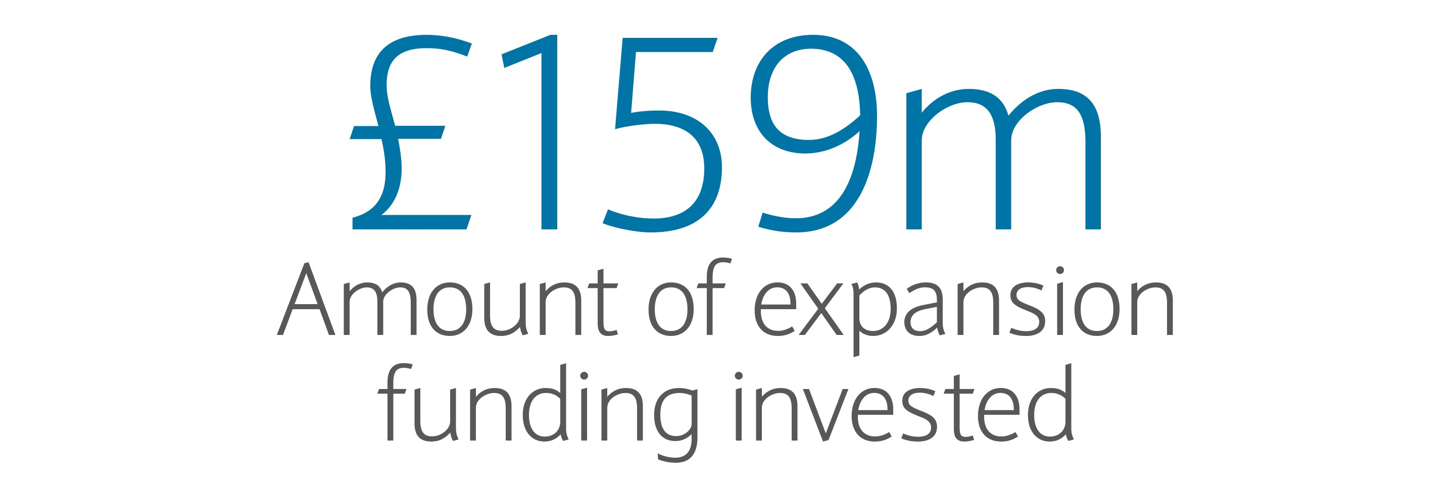 £159m: Amount of expansion funding invested