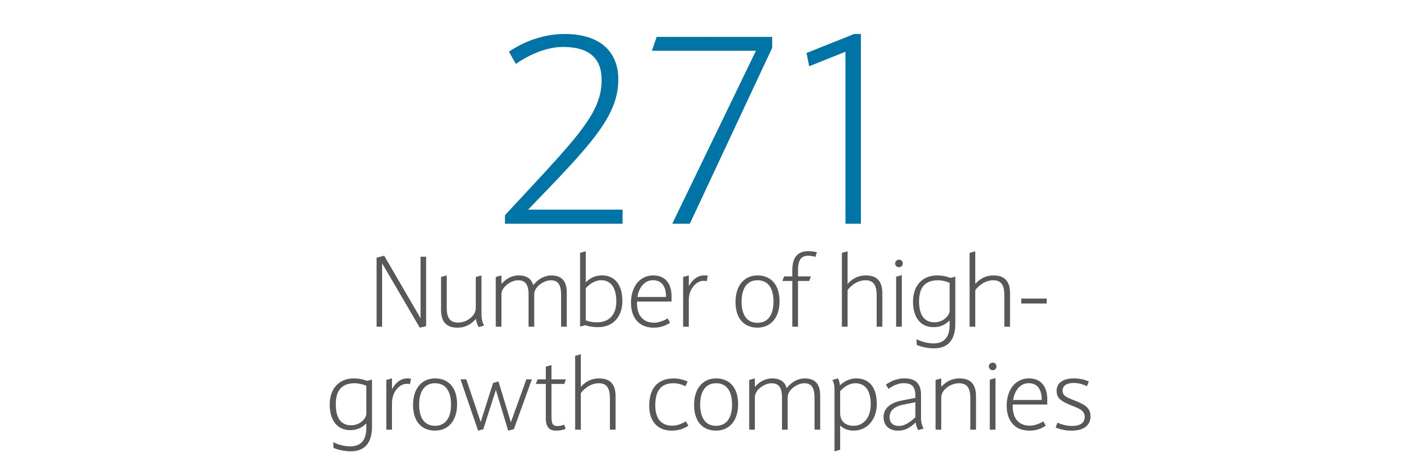 271: Number of high-growth companies