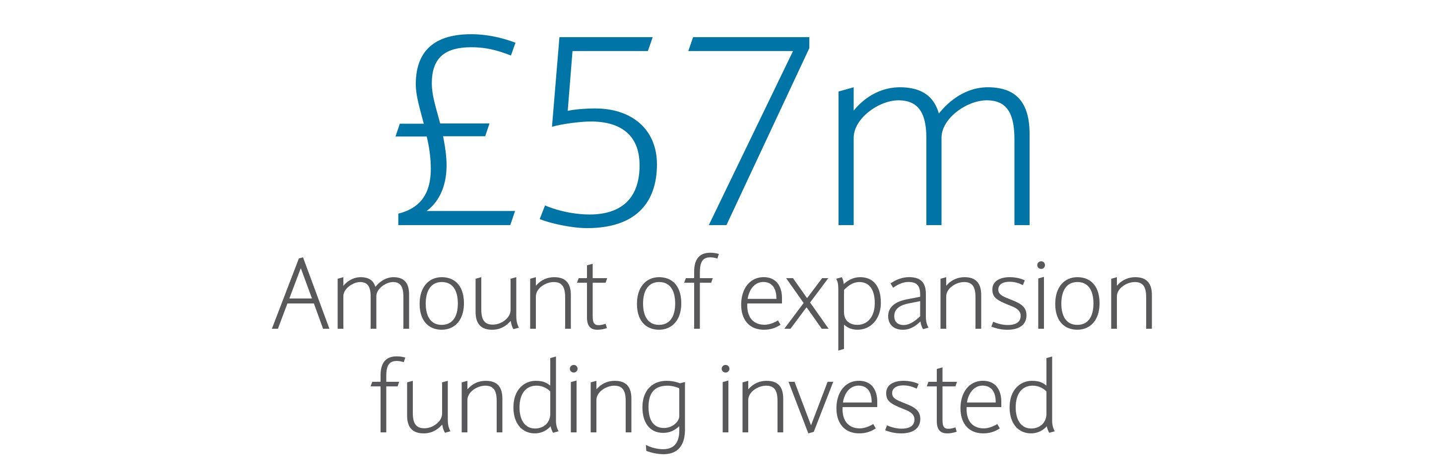 £57m: Amount of expansion funding invested