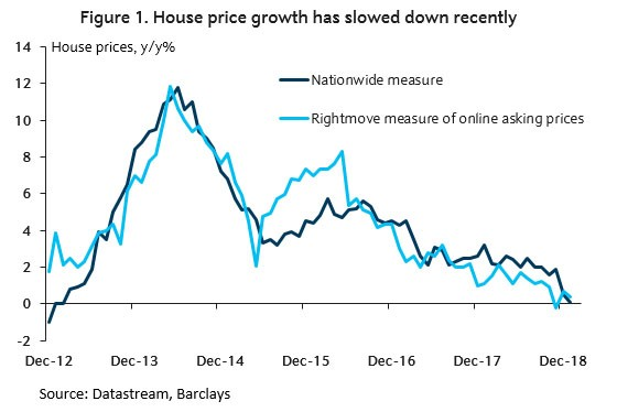Chart - House price growth has slowed down recently