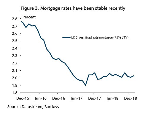 Chart - Mortgage rates have been stable recently