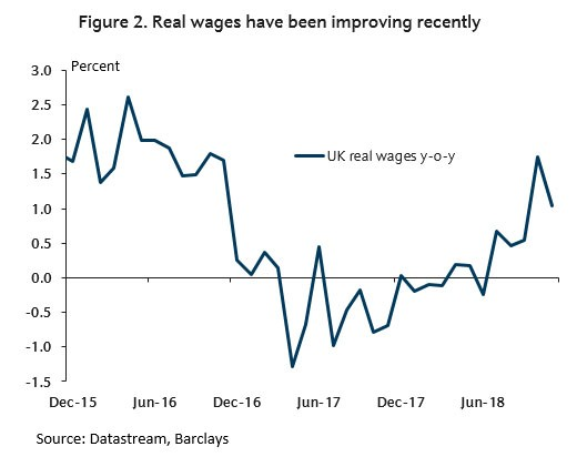 Chart - Real wages have been improving recently