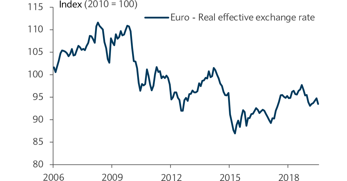 The eurozone debt crisis hasn't been kind to the euro